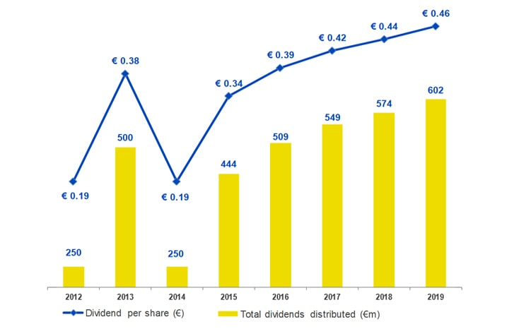 dividendi poste italiane